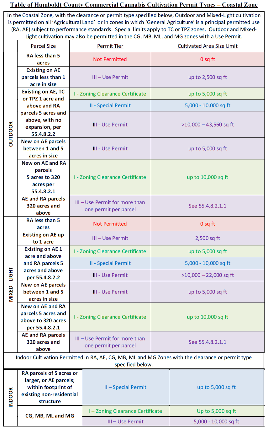Weed Increments Chart Humboldt County Cannabusiness Law
